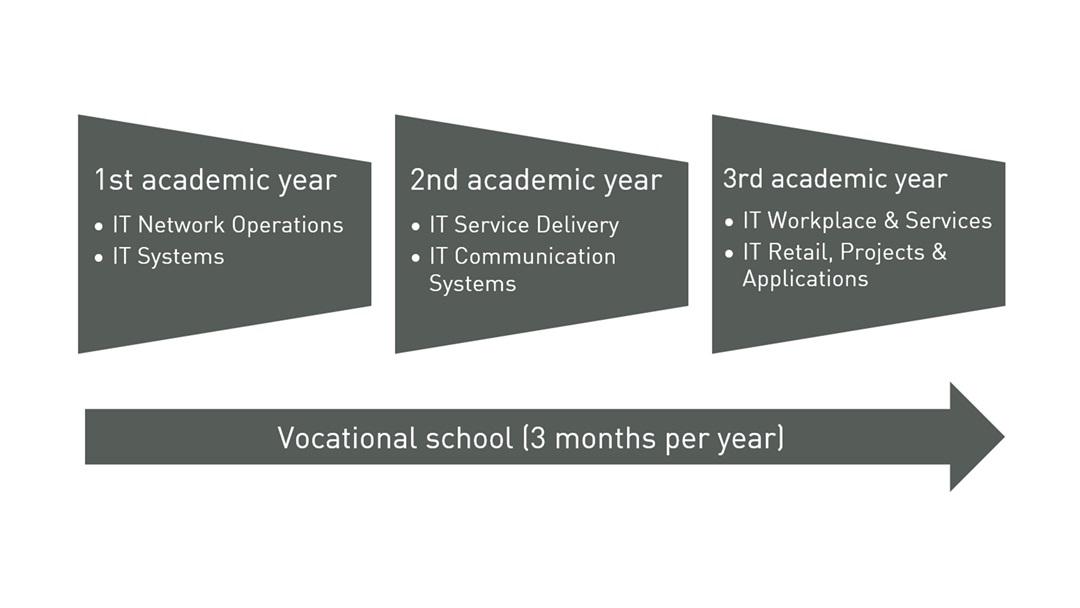 IT Apprenticeship PUMA course plan